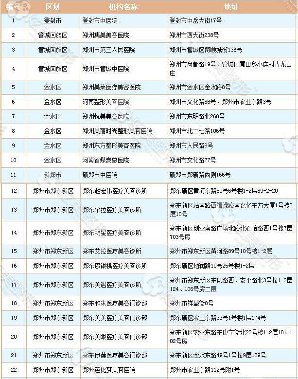 郑州地区正规专业整形医院盘点