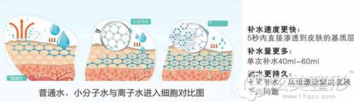 水氧焕肤术工作原理