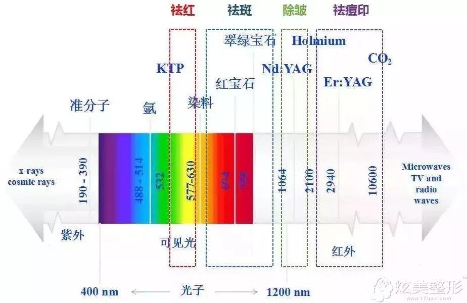 根据光子嫩肤可调节的波长不同,能达到以下七大功效
