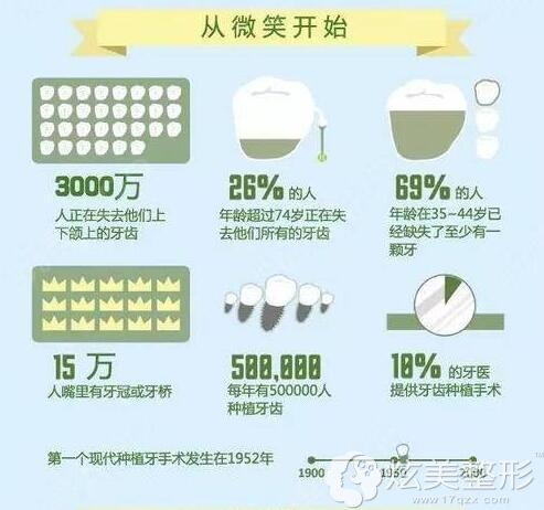 口腔种植技术引入中国已有十余年历史