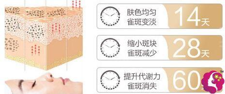 成都萃颜堂超C水动力智能祛斑术技术原理