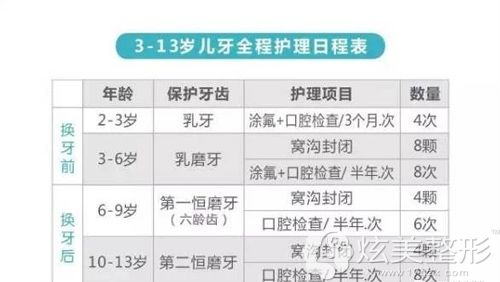 不同年龄段的儿童防止龋齿出现的护理日程表