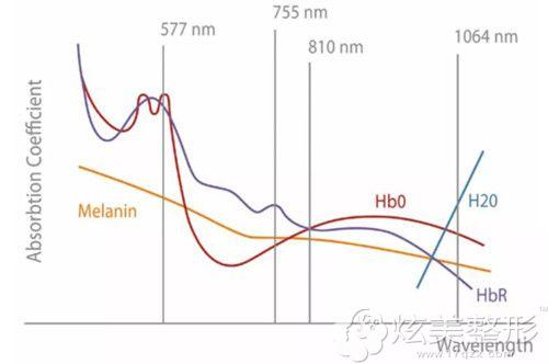 针对黄褐斑做超皮秒有1064nm波长