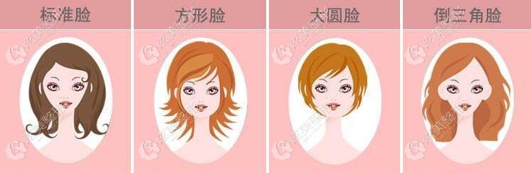 不同脸型需要做磨腮削骨