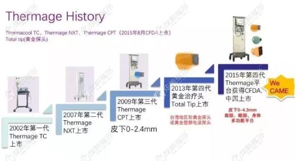 热玛吉仪器的历史变更