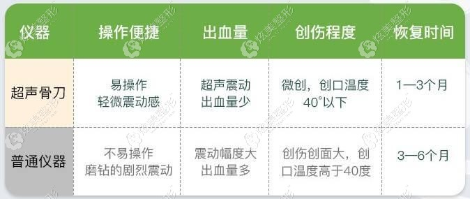 杭州时光超声骨刀的优势对比