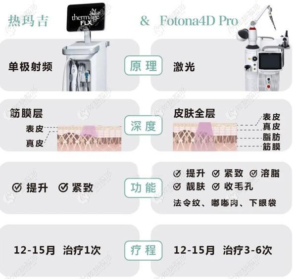 抗衰选择热玛吉还是Fotona4D Pro