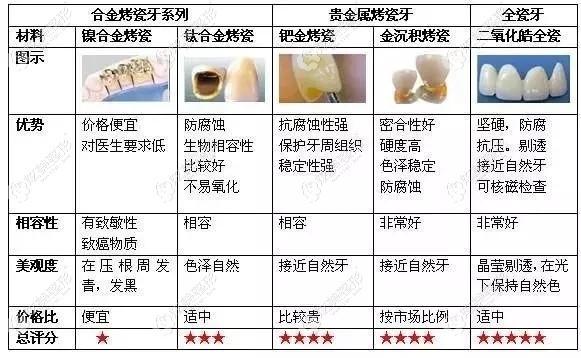 全瓷牙的价格要比烤瓷牙贵的多